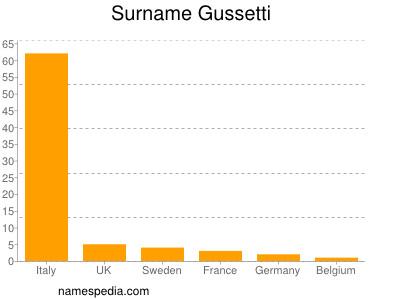 Surname Gussetti