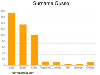 Familiennamen Gusso