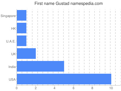 Given name Gustad