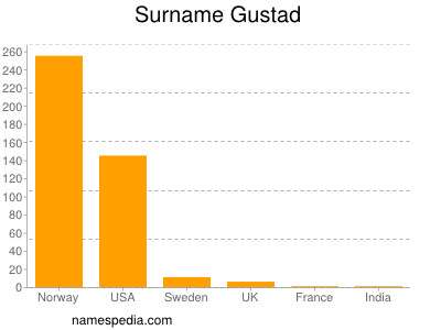 Surname Gustad