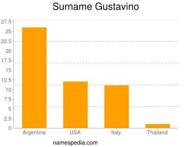 nom Gustavino