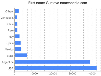 Given name Gustavo