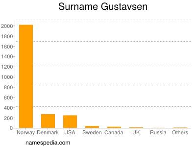 Surname Gustavsen