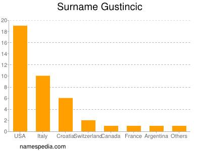 Surname Gustincic