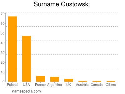 Surname Gustowski