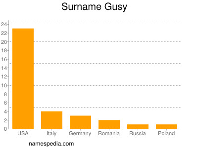Surname Gusy