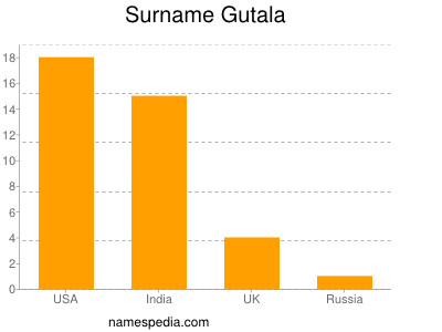 Familiennamen Gutala