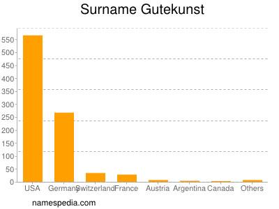 Surname Gutekunst