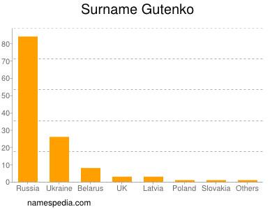 Surname Gutenko