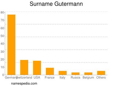 Surname Gutermann