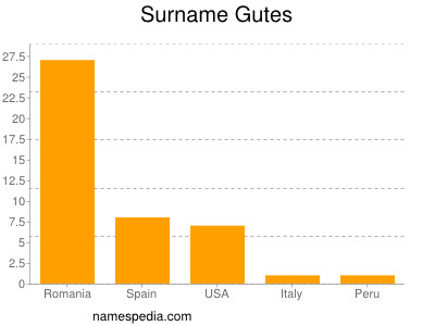 Surname Gutes