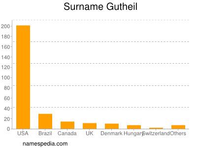 Surname Gutheil