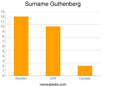 Surname Guthenberg