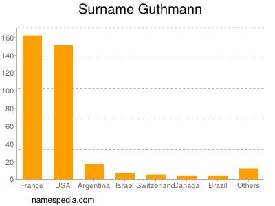 Surname Guthmann