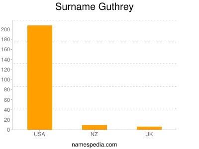 Surname Guthrey