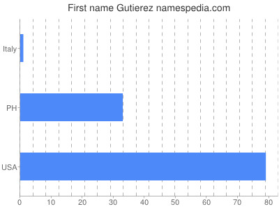 Given name Gutierez