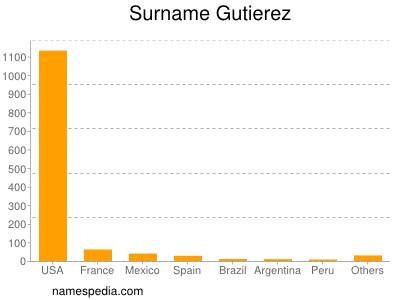 Surname Gutierez