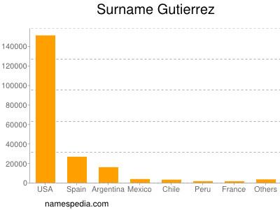 Surname Gutierrez