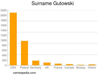 Surname Gutowski