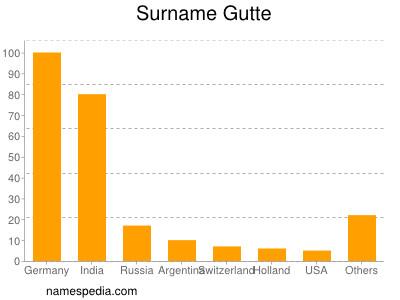 Surname Gutte