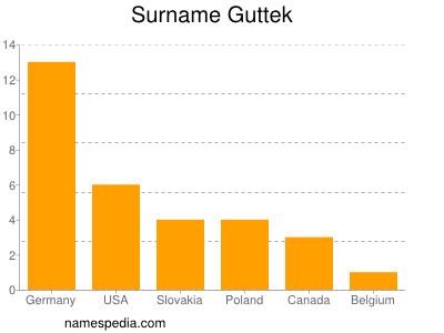 Familiennamen Guttek