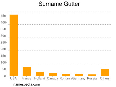 Surname Gutter