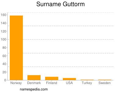 Surname Guttorm