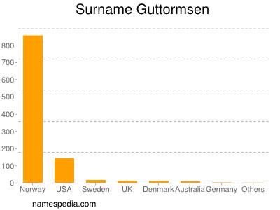Familiennamen Guttormsen