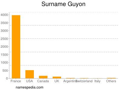 Surname Guyon