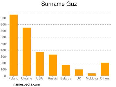 Surname Guz