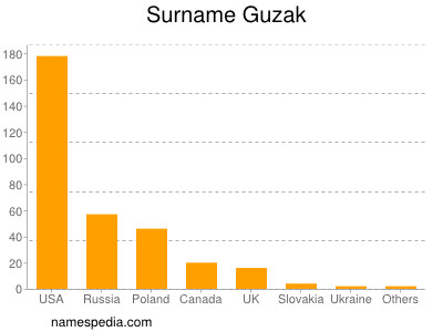 Surname Guzak