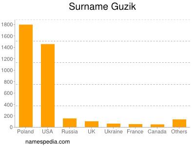 Surname Guzik
