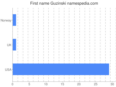 Given name Guzinski