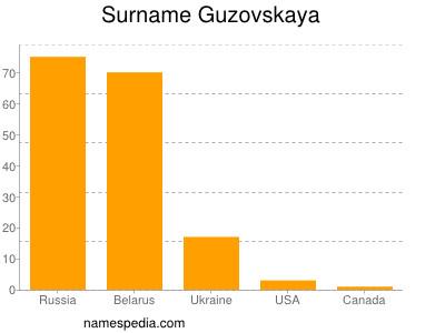 Surname Guzovskaya