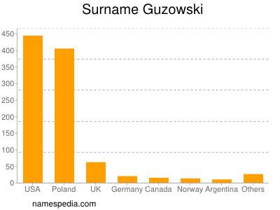 Surname Guzowski