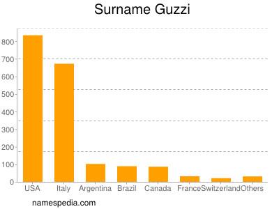 Surname Guzzi