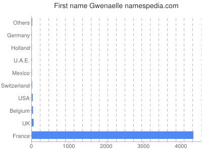 Vornamen Gwenaelle