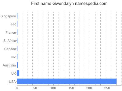 Vornamen Gwendalyn