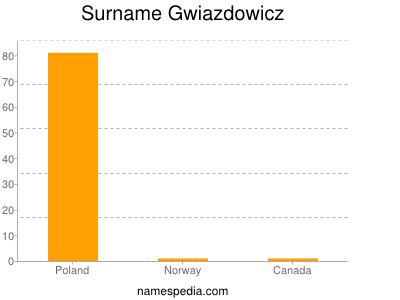 Surname Gwiazdowicz