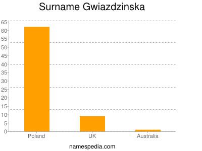 Surname Gwiazdzinska