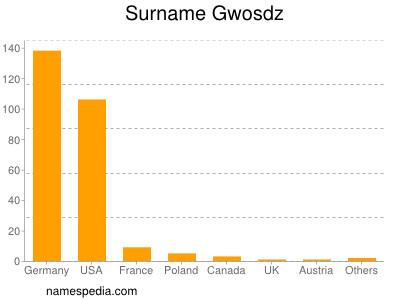 Surname Gwosdz