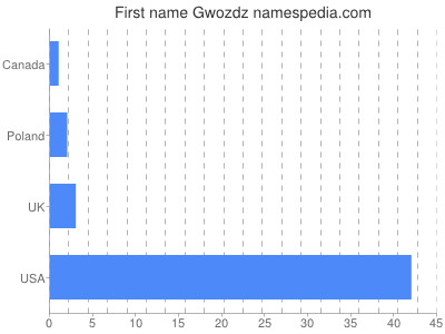 Given name Gwozdz