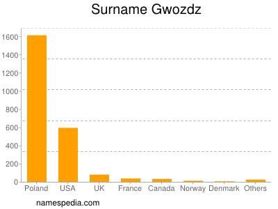 Surname Gwozdz