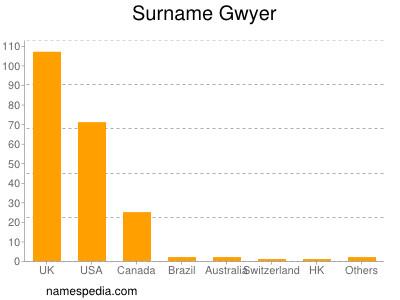 Familiennamen Gwyer