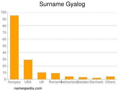 Surname Gyalog