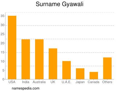 Surname Gyawali