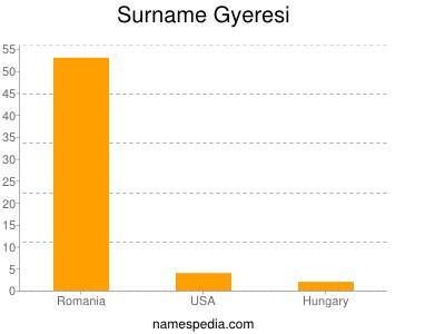 Surname Gyeresi