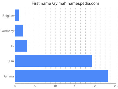 Given name Gyimah