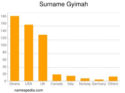 Surname Gyimah