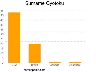 Surname Gyotoku